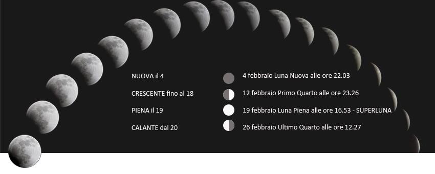 Fasi lunari febbraio